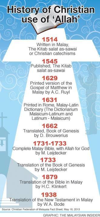 allah_history