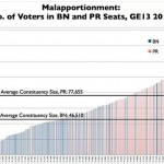 Gross distortions in Malaysia's voting system