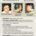 the faces of sirul & azilah (police accused in the altantuya's murder case)